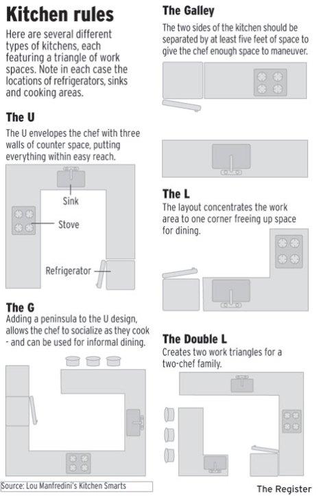 orange-county-kitchen-remodeling-tips